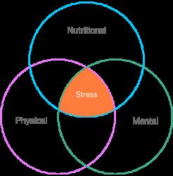ven-stress